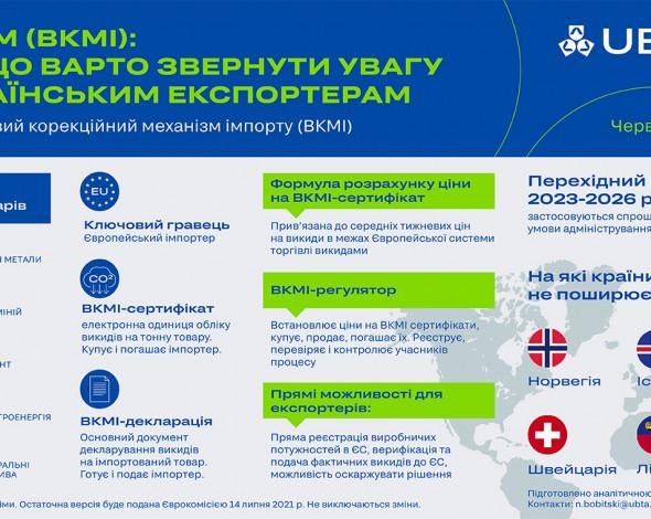 Екологічний протекціонізм ринку ЄС: Україна отримала сигнал готуватись до ВКМІ