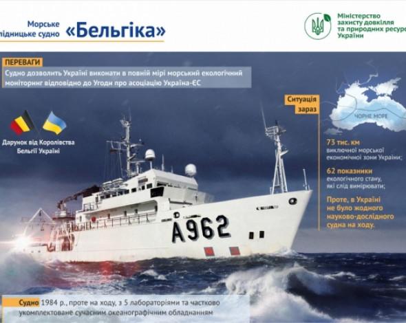 Бельгія надасть Україні судно для екологічного моніторингу Чорного та Азовського морів