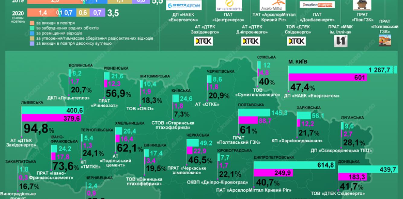 Екологічні податки: рівень надходжень та хто сплатив найбільше