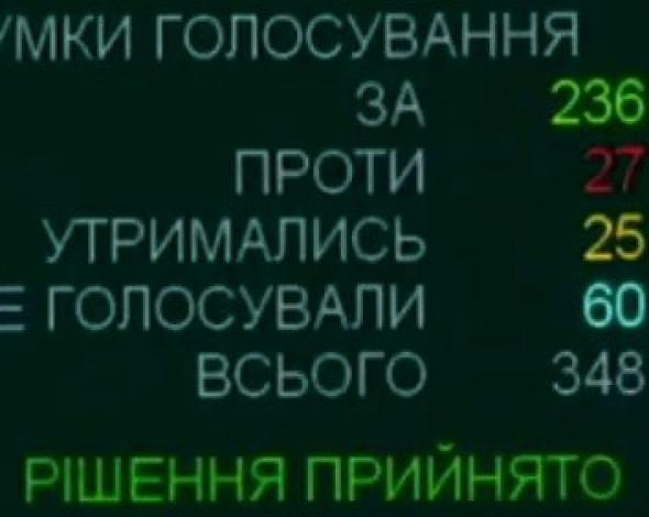Экологический комитет Рады призвал Кабмин в 2021 году найти финансирование для Нацплана по выбросам